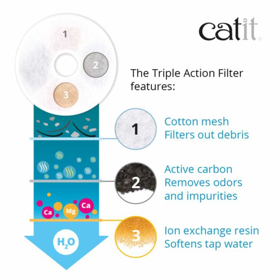 Catit Triple Action Filter features