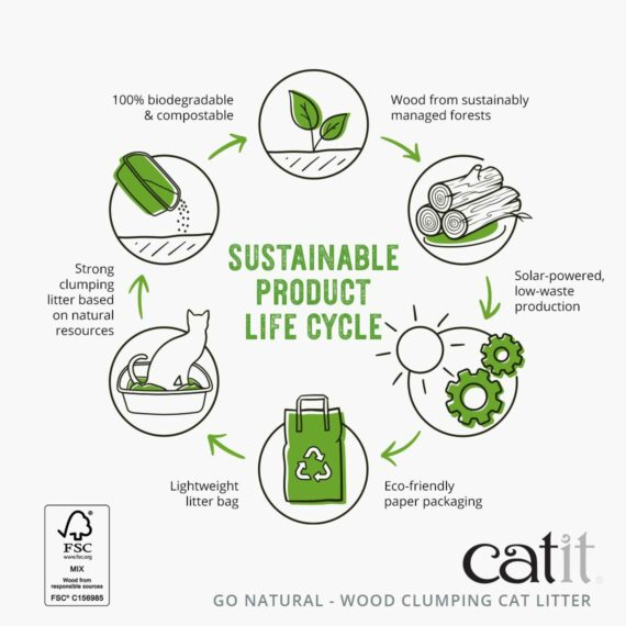 Sustainable product life cycle