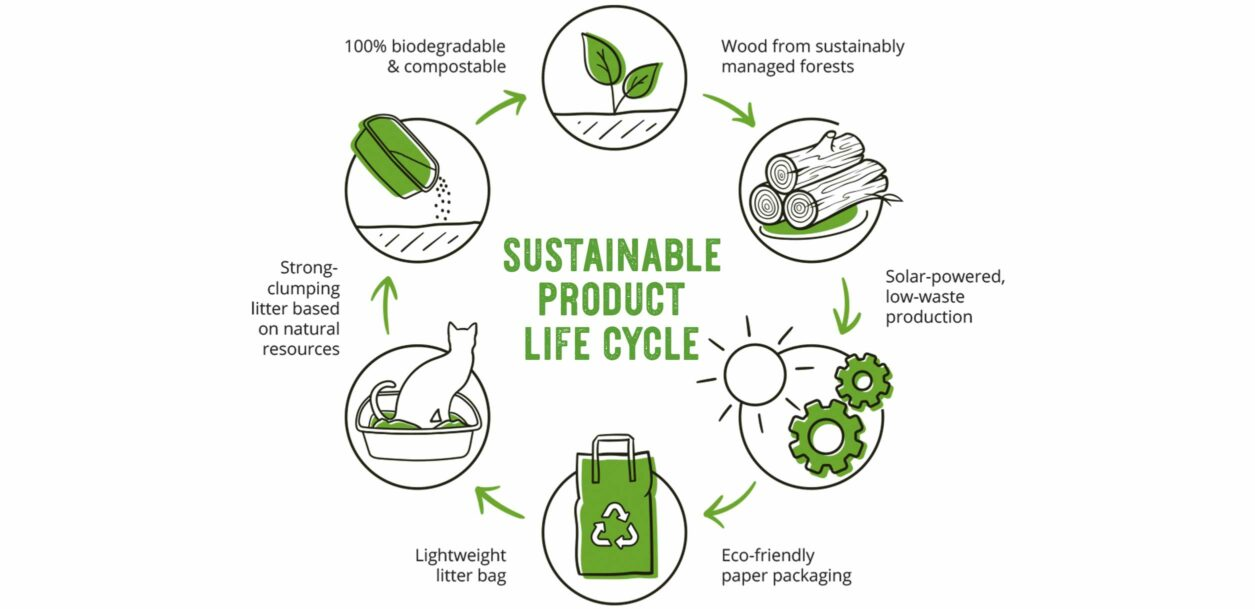 Go Natural - Sustainable Technology Cycle