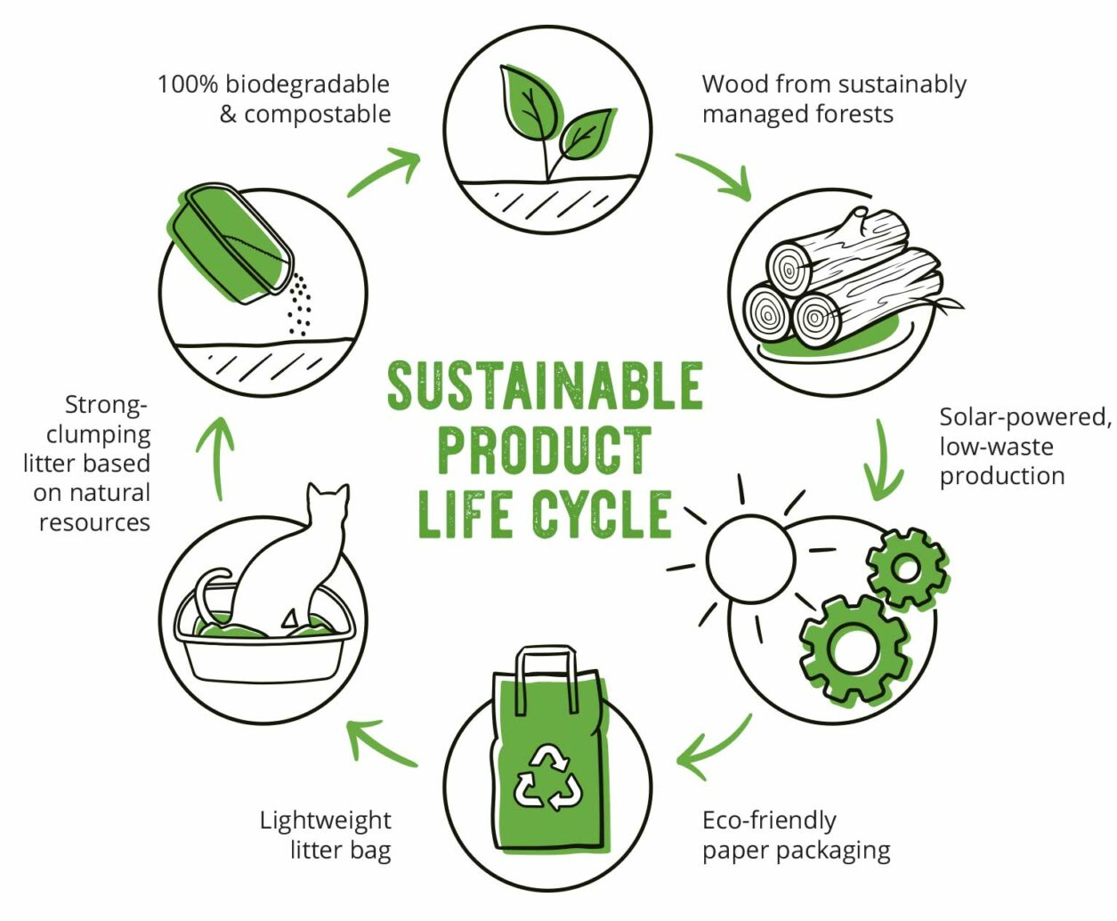 Go Natural Wood Litter - sustainable product life cycle