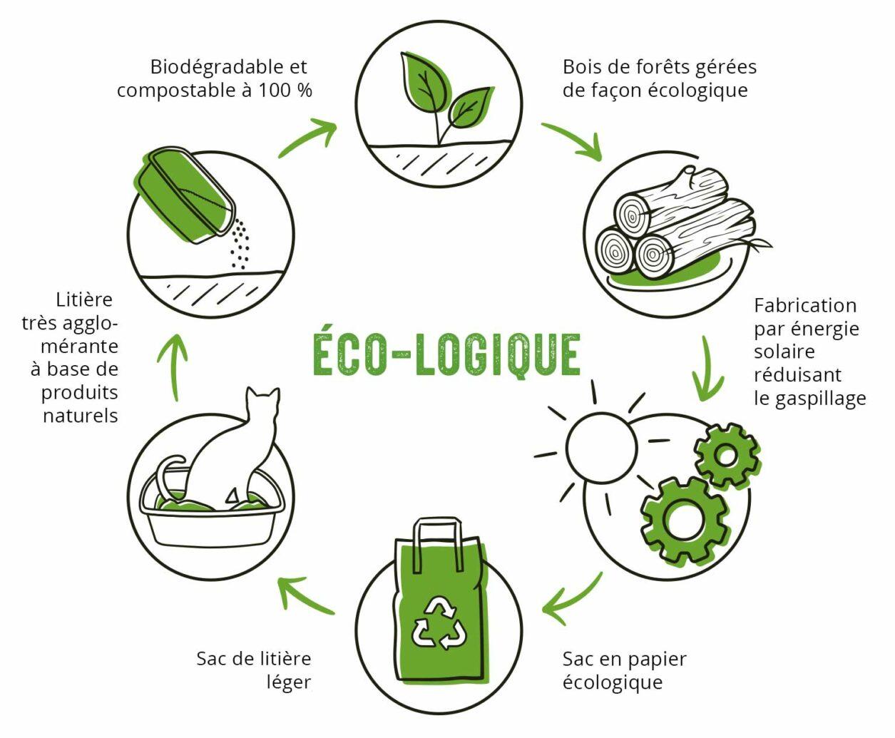 Avec cette litière, vous choisissez de recycler et de donner un coup de main à la nature